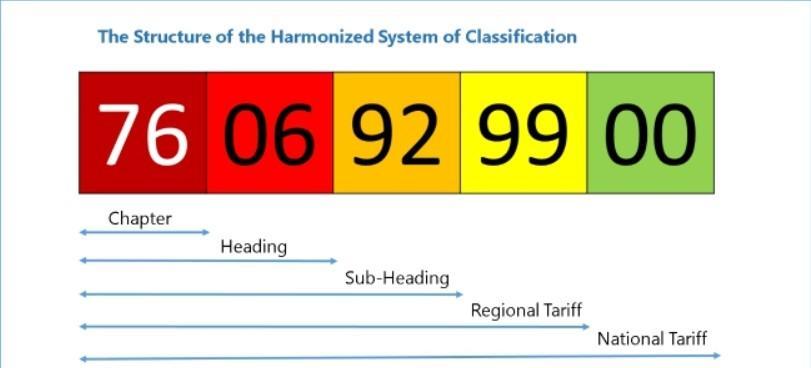 Harmonized System (HS)